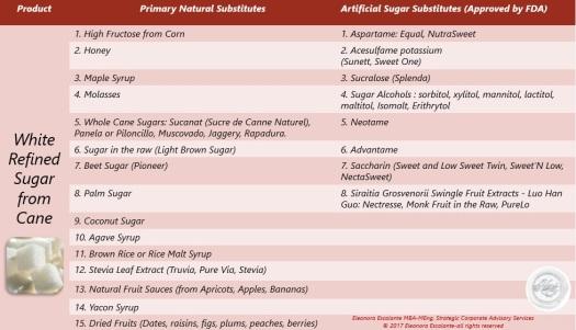 substitutes sugar