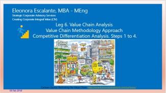 Eliescalante Leg 6 Value Chain Analysis f 19022018 01