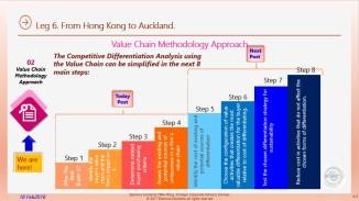 Eliescalante Leg 6 Value Chain Analysis f 19022018 04a