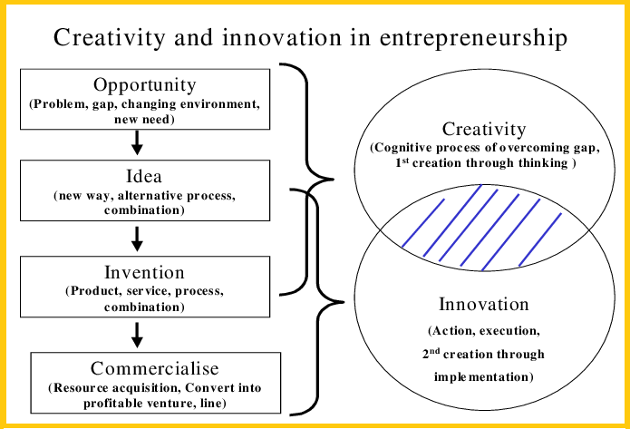 how are creativity innovation and entrepreneurship related