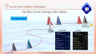 Eliescalante Leg 10 Blue Ocean Strategy Conclusions 5