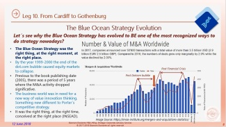 Eliescalante Leg 10 Blue Ocean Strategy Evolution 8
