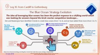 Eliescalante Leg 10 Blue Ocean Strategy Evolution 9