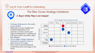 Eliescalante Leg 10 Blue Ocean Strategy Limits 7