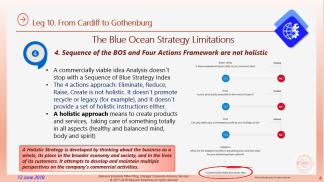 Eliescalante Leg 10 Blue Ocean Strategy Limits 8