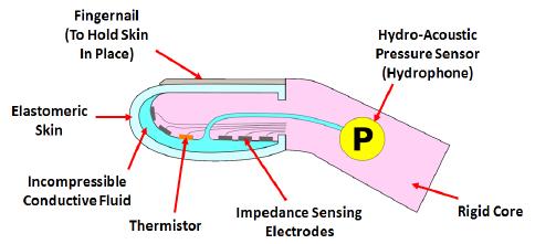 Schematic-diagram-of-the-DigiTACTM-biomimetic-tactile-sensor-Sensing-modalities-include